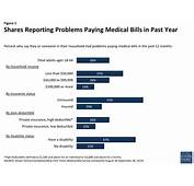 The Burden Of Medical Debt – Section 1 Who Has