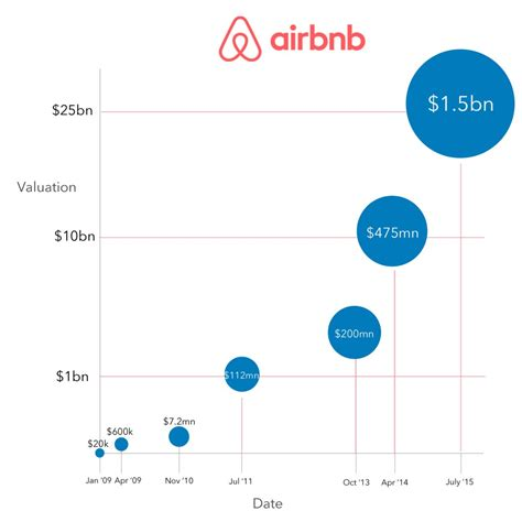 airbnb valuation airbnb funding map lumosbusiness