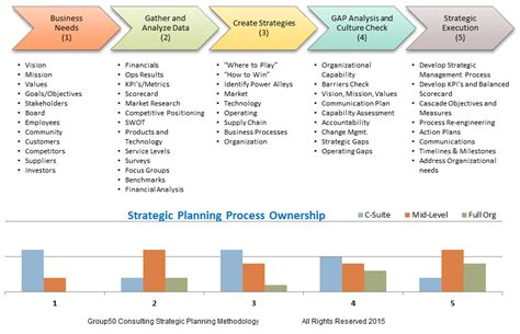 strategic planning consultants planning and implementation - Planning A Company