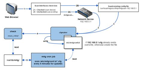 switch workflow nagios xi switch and router wizard architecture