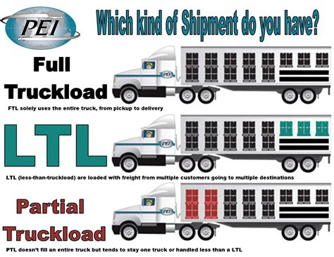 picture of teh difference between partial and full highlights what s the difference between full truckload ltl and