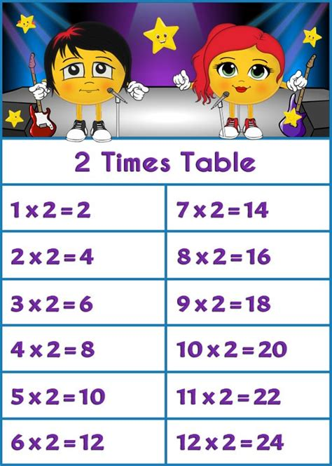 Maths 2 Times Tables Songs 2 Times Table Song Cc Cycle