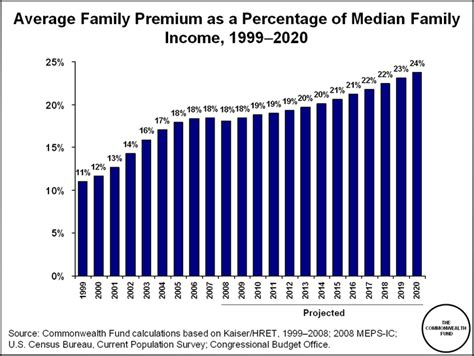 Why The Average Family In Why Health Reform Must Counter The Rising Costs Of Health