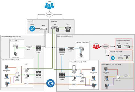 identity management architecture diagram identity management architecture identity management