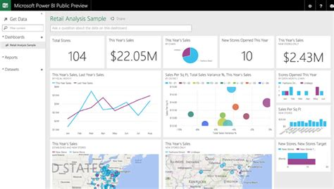 Impressive Dashboards With Microsoft Power Bi Microsoft Office Dashboard Templates