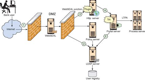 network design expert home network design dmz lock motion and security home