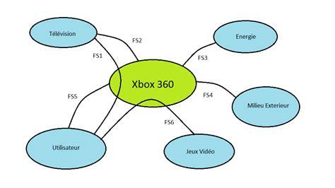 exercices diagramme pieuvre pdf diagramme en pieuvre de la xbox 360 la si au lp2i