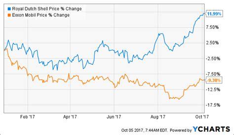 rdsa royal dutch shell stock quote cnnmoneycom exxon vs royal dutch stock price royal dutch shell plc