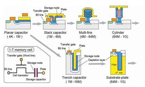 mim capacitor basics dramメモリセルの立体構造化