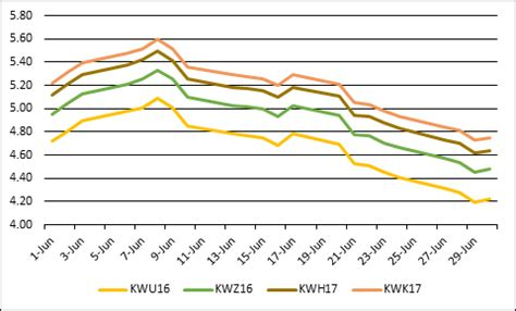 higher prices for later delivery in winter wheat | farms.com
