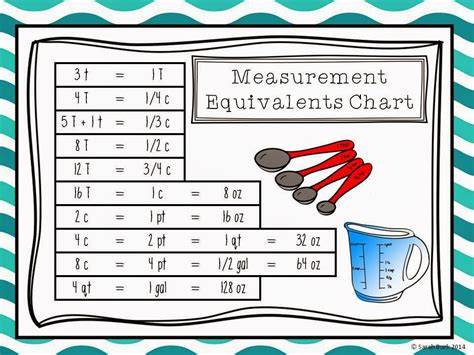 Abbreviations For Kitchen Measurements by Measuring Equivalents Amp Abbreviations Family Amp Consumer