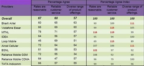 mobile vas companies how what mobile phone services does india use report