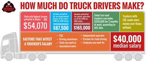 how much is the truck can a trucker earn 100k truckerstraining