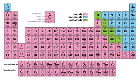 table of elements periodic table of elements table brokeasshome