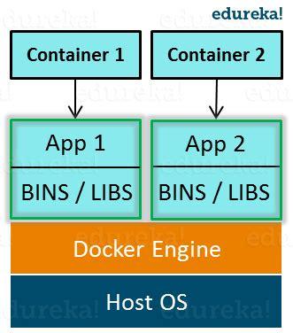 docker intro tutorial docker tutorial introduction to docker
