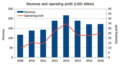 samsung yearly revenue samsung a great company at a great price samsung electronics co ltd otcmkts ssnlf