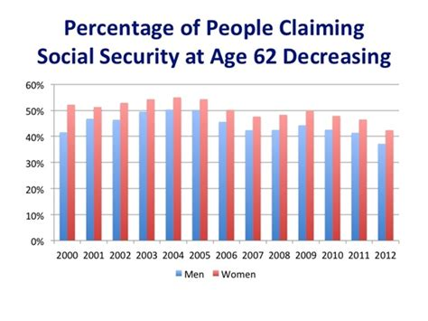 social security table for retirement more people are delaying social security benefits cbs news