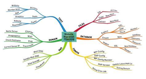 cara membuat mind map di kertas contoh mind map untuk membuat perencanaan kerja