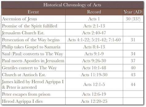 book of acts timeline