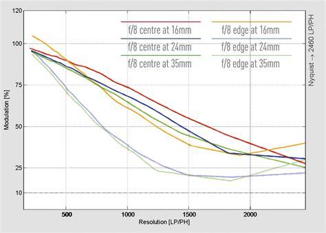 Sony Zeiss Vario Tessar T Fe 16 35mm F 4 Za Oss sony carl zeiss vario tessar t fe 16 35mm f 4 za oss review
