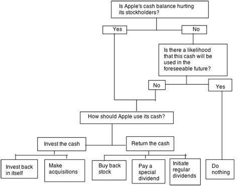 apple flowchart musings on markets apple thoughts on bias value excess