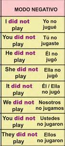 conjugation and structure of the simple past with others