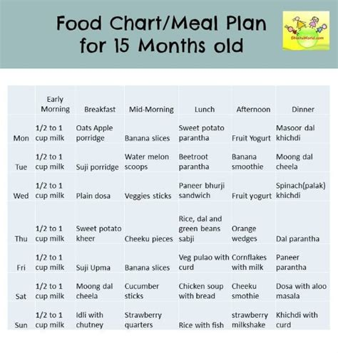 1 Year Baby Food - 15 12 18 months food chart meal plan food chart for
