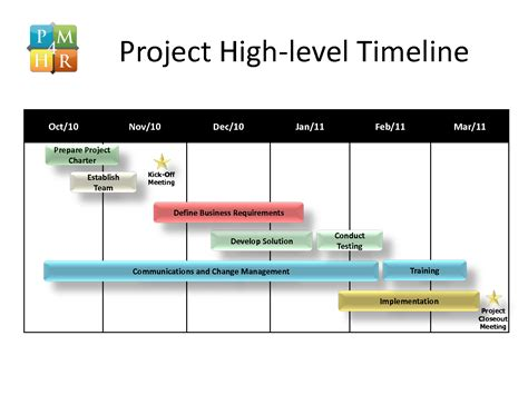 powerpoint 2010 timeline template 10 best images of professional development gantt chart