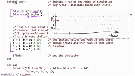verilog test bench an exle verilog test bench youtube