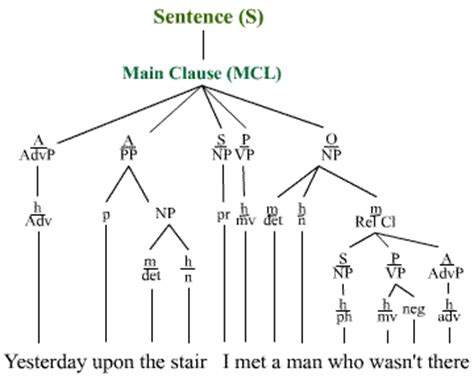 tree diagram of a sentence 131 topic 4 session a