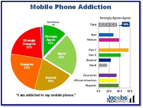 Can You Your Phone In Detox Centers by Are You Addicted To Your Mobile Phone