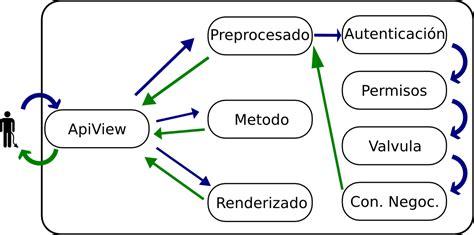 django tutorial explained django framework explained seotoolnet com