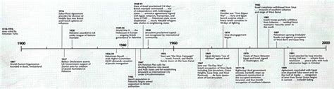 ottoman empire dates timeline of the ottomans rein the ottoman empire
