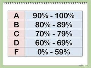 grade point average percentage chart quotes