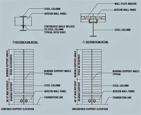 design weight definition structural design aercon aac autoclaved aerated concrete