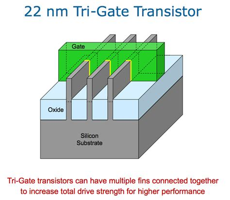 tri gate transistor seminar report si mosfet basically same principle insulating layer below matsci 222