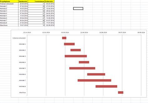GANTT Diagramme: So planen Sie effektiv Projekte in Excel