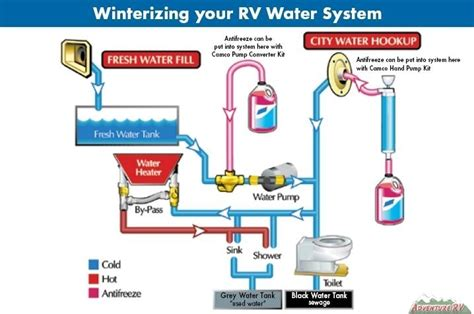 How Does Rv Plumbing Work by How To Winterize Your Rv