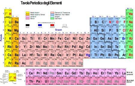 tavola degli elementi interattiva tavola periodica tecnologicamente