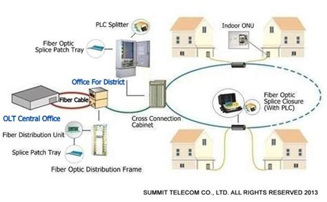 ftth solution fiber to the home solutions summit telecom