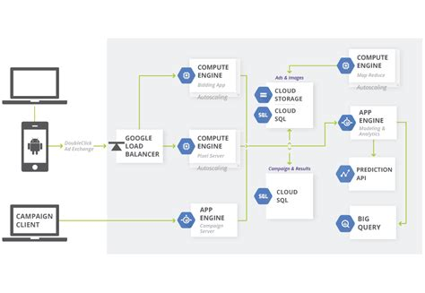 web bid architecture real time bidding architectures cloud