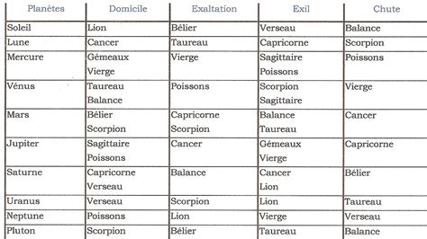 Les 12 Signe Du Zodiaque by Les 12 Signes Du Zodiaque Autour Du Zodiaque
