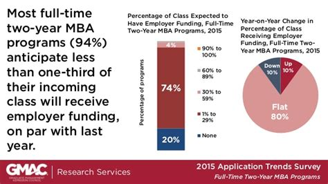 Gmac Mba Trends by Gmac 2015 2 Year Time Mba Program Application Trends