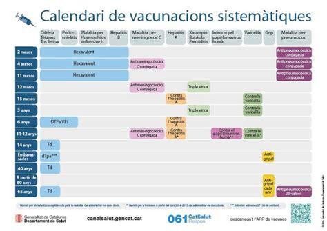 Calendario Vacunas Madrid Calendario De Vacunaci 243 N 2017 Novedades Beb 233 S Y Reci 233 N