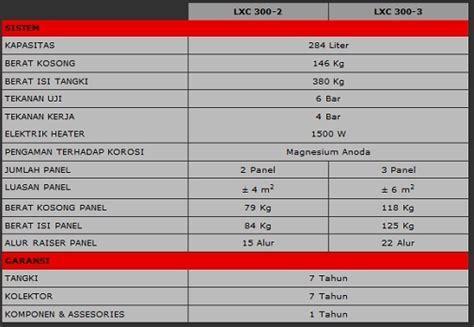 Wika Solar Water Heater Type T 150 Lxc pemanas air wika