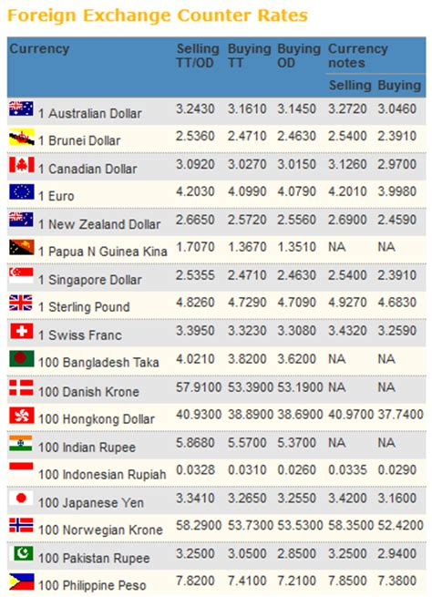 currency converter malaysia what is buying and selling in currency exchange farah