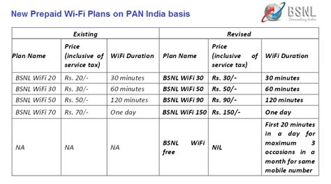 unlimited home wifi plans update bsnl launches prepaid wi fi plans with unlimited download on pan india basis telecom