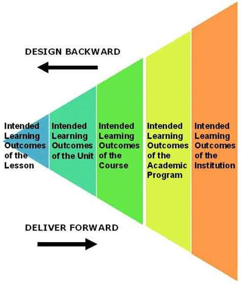 curriculum mapping exles templates 79 best images about backwards design on