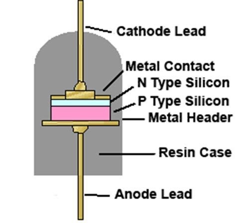 silicon rectifier diodes