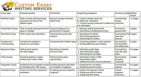 All Types Of Essay by 8 Essay Different Essay Types
